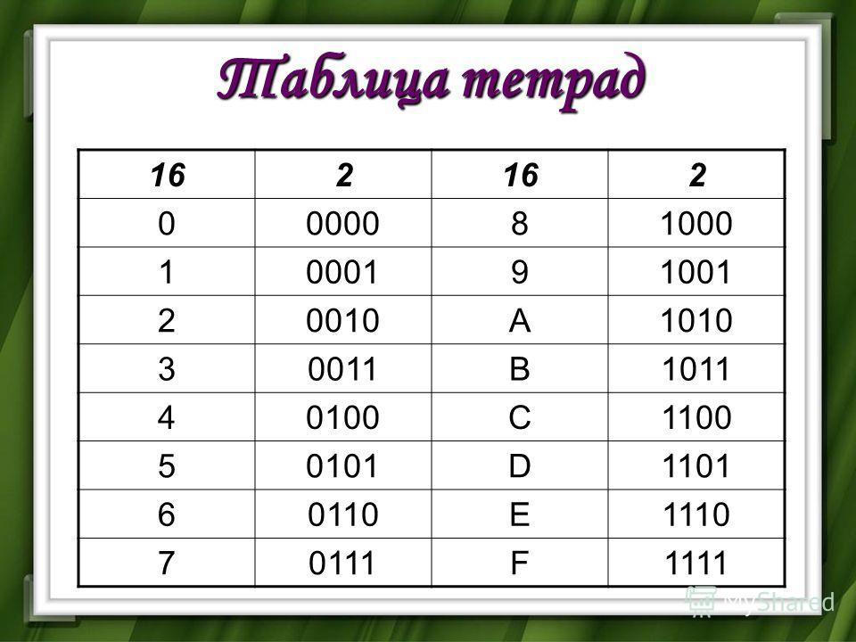 Таблица тетрад 162 2 0000081000 1000191001 20010A1010 30011B1011 40100C1100 50101D1101 60110E1110 70111F1111