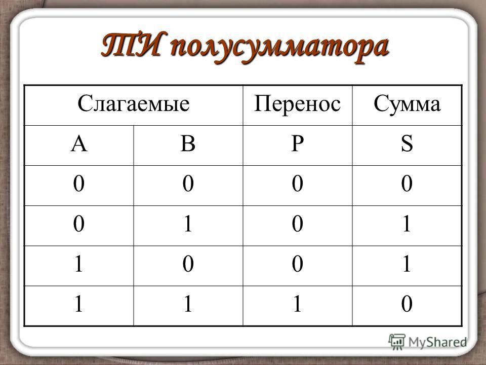 ТИ полусумматора СлагаемыеПереносСумма АВPS 0000 0101 1001 1110