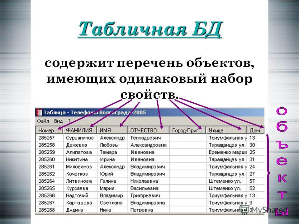 Табличная БД содержит перечень объектов, имеющих одинаковый набор свойств.
