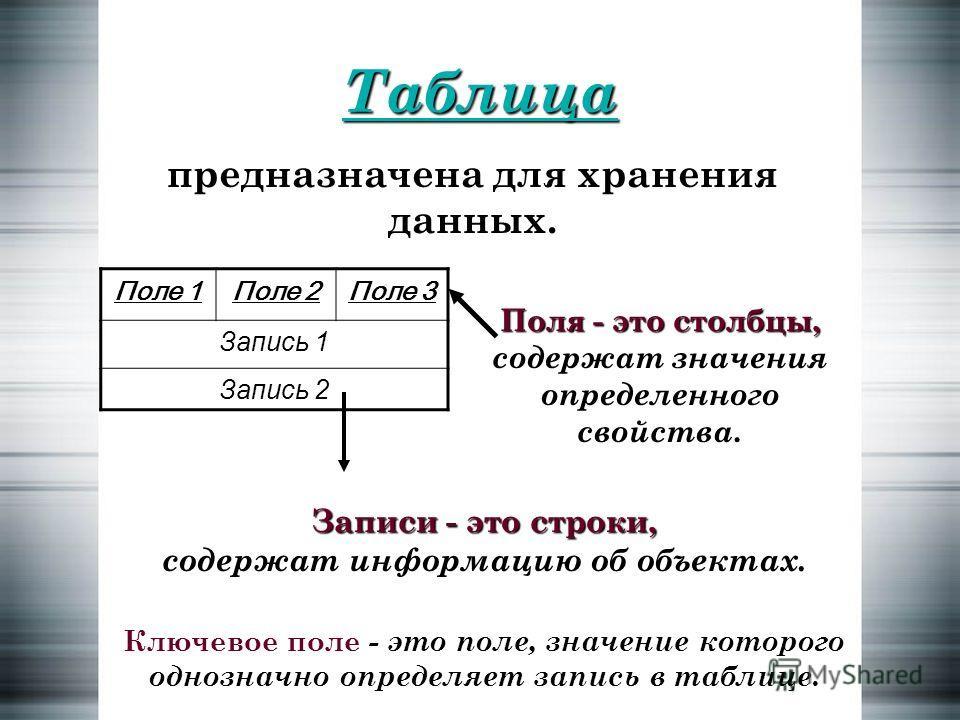 Таблица предназначена для хранения данных. Поле 1Поле 2Поле 3 Запись 1 Запись 2 Поля - это столбцы, содержат значения определенного свойства. Записи - это строки, содержат информацию об объектах. Ключевое поле - это поле, значение которого однозначно