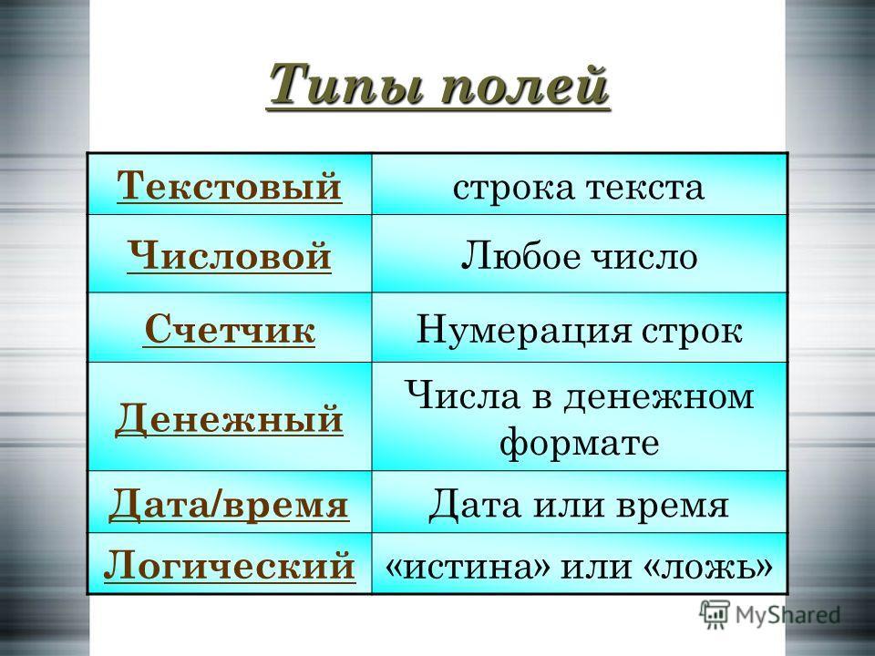 Типы полей Текстовый строка текста Числовой Любое число Счетчик Нумерация строк Денежный Числа в денежном формате Дата/время Дата или время Логический «истина» или «ложь»