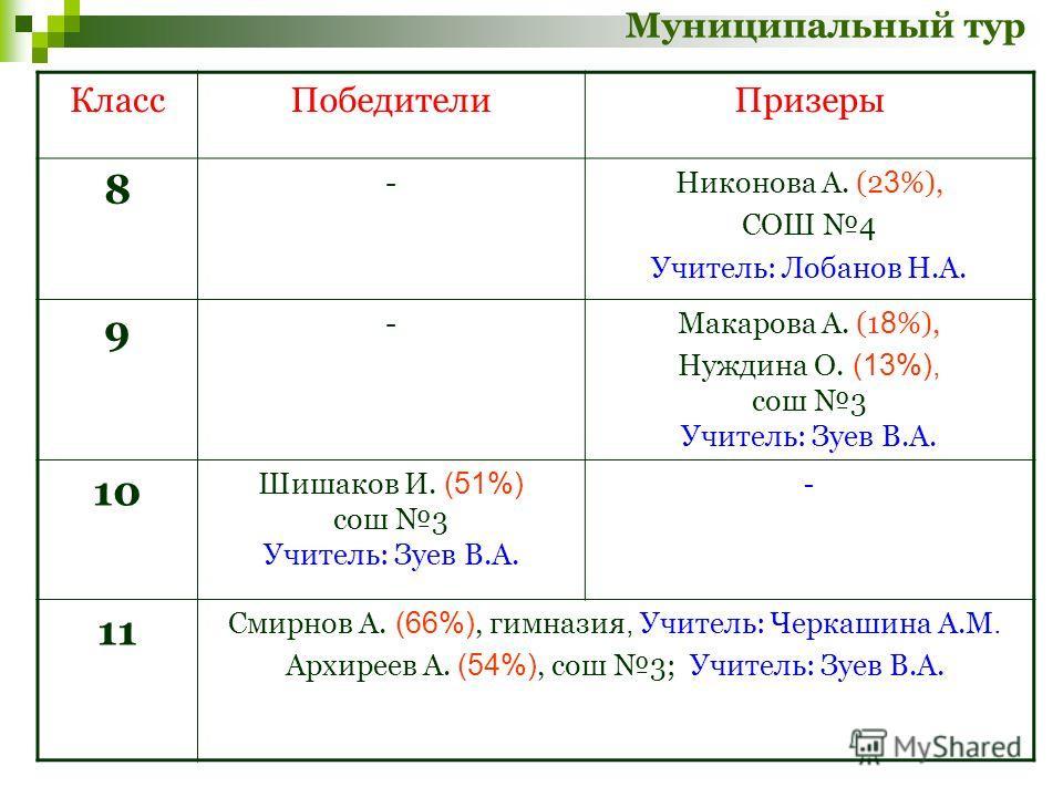 Муниципальный тур КлассПобедителиПризеры 8 -Никонова А. (2 3 %), СОШ 4 Учитель: Лобанов Н.А. 9 -Макарова А. (1 8 %), Нуждина О. (13%), сош 3 Учитель: Зуев В.А. 10 Шишаков И. (51%) сош 3 Учитель: Зуев В.А. - 11 Смирнов А. (66%), гимназия, Учитель: Чер