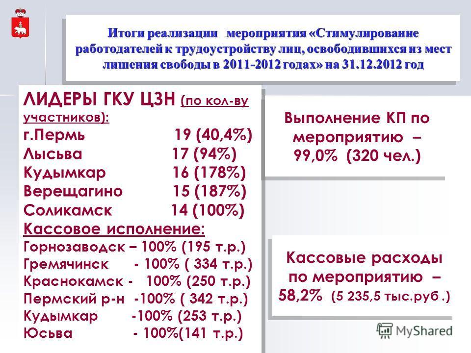 ЛИДЕРЫ ГКУ ЦЗН (по кол-ву участников): г.Пермь 19 (40,4%) Лысьва 17 (94%) Кудымкар 16 (178%) Верещагино 15 (187%) Соликамск 14 (100%) Кассовое исполнение: Горнозаводск – 100% (195 т.р.) Гремячинск - 100% ( 334 т.р.) Краснокамск - 100% (250 т.р.) Перм