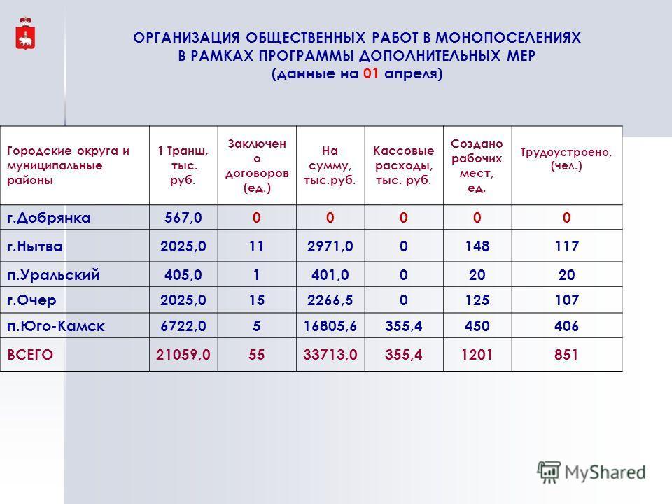 Городские округа и муниципальные районы 1 Транш, тыс. руб. Заключен о договоров (ед.) На сумму, тыс.руб. Кассовые расходы, тыс. руб. Создано рабочих мест, ед. Трудоустроено, (чел.) г.Добрянка567,000000 г.Нытва2025,0112971,00148117 п.Уральский405,0140