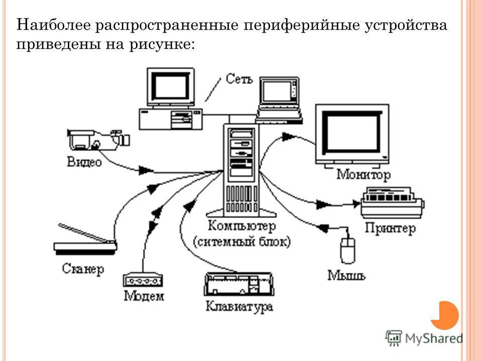 Наиболее распространенные периферийные устройства приведены на рисунке: