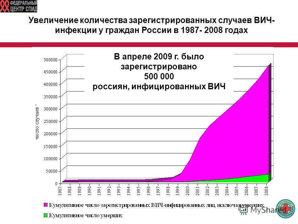 Увеличение количества зарегистрированных случаев ВИЧ- инфекции у граждан России в 1987- 2008 годах 470 643 В апреле 2009 г. было зарегистрировано 500 000 россиян, инфицированных ВИЧ