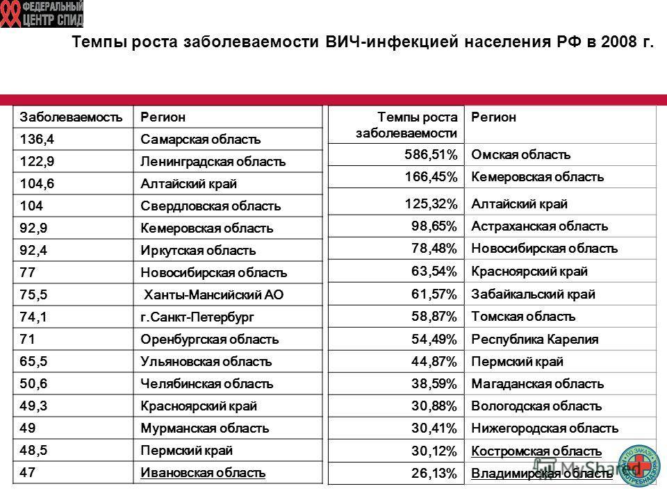 Темпы роста заболеваемости ВИЧ-инфекцией населения РФ в 2008 г. Темпы роста заболеваемости Р егион 586,51%Омская область 166,45%Кемеровская область 125,32%Алтайский край 98,65%Астраханская область 78,48%Новосибирская область 63,54%Красноярский край 6