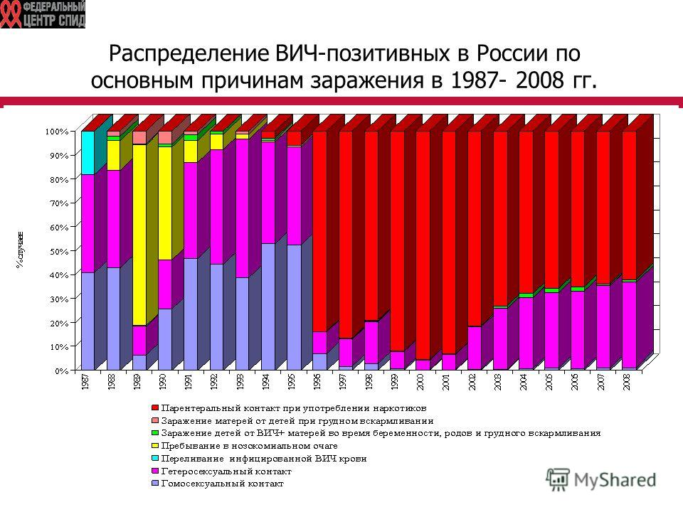 Распределение ВИЧ-позитивных в России по основным причинам заражения в 1987- 2008 гг.