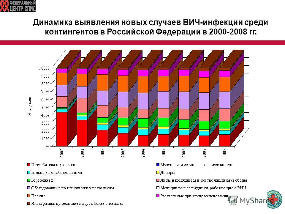 Динамика выявления новых случаев ВИЧ-инфекции среди контингентов в Российской Федерации в 2000-2008 гг.