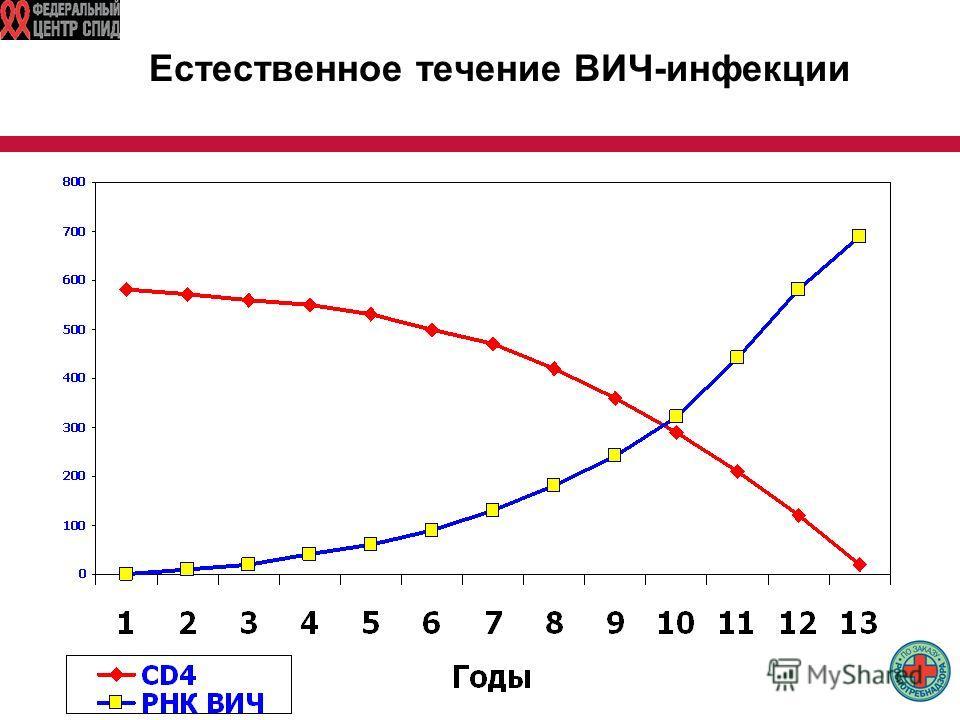 Естественное течение ВИЧ-инфекции