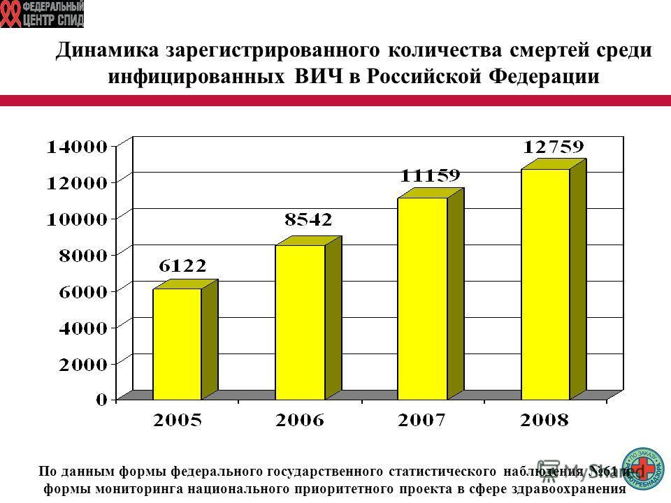 Динамика зарегистрированного количества смертей среди инфицированных ВИЧ в Российской Федерации По данным формы федерального государственного статистического наблюдения 61 и формы мониторинга национального приоритетного проекта в сфере здравоохранени