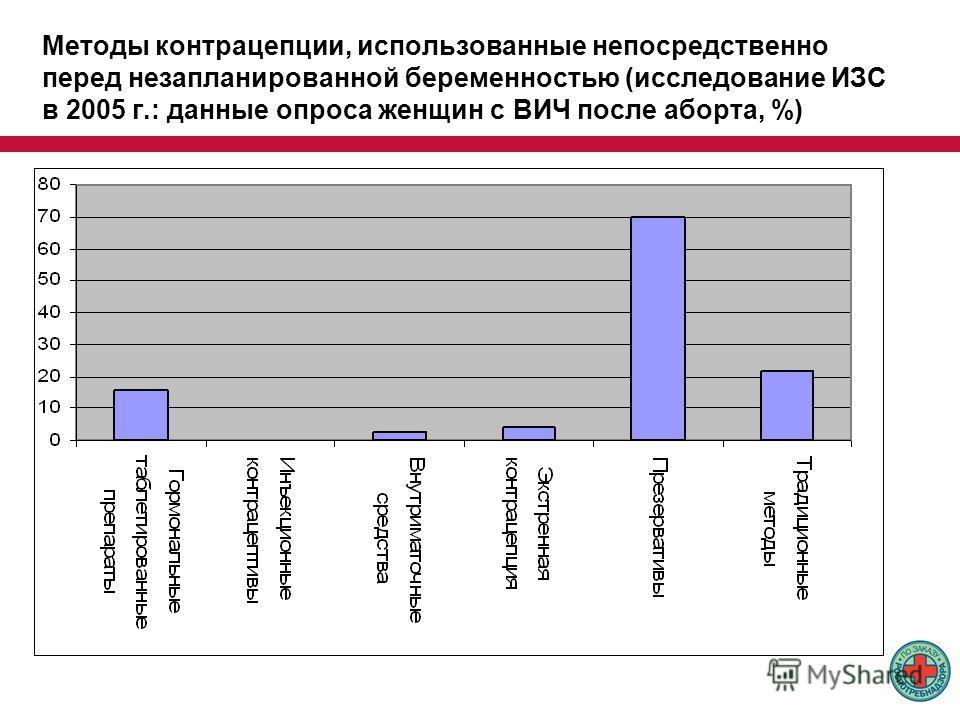 Методы контрацепции, использованные непосредственно перед незапланированной беременностью (исследование ИЗС в 2005 г.: данные опроса женщин с ВИЧ после аборта, %)