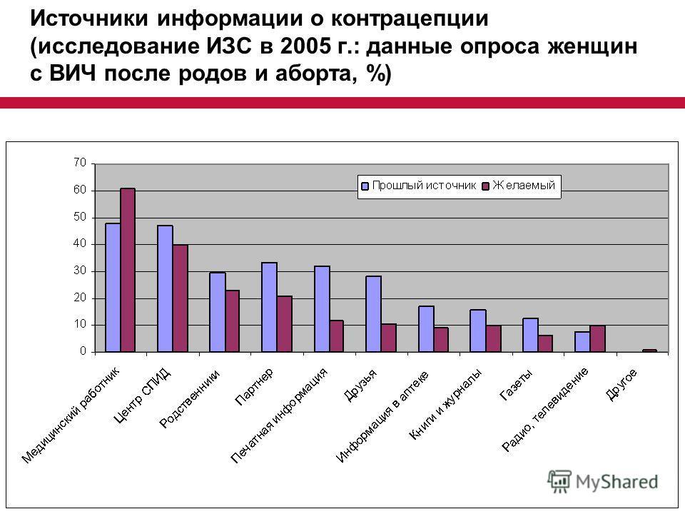 Источники информации о контрацепции (исследование ИЗС в 2005 г.: данные опроса женщин с ВИЧ после родов и аборта, %)