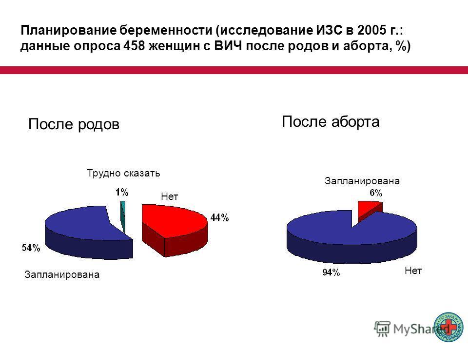 Планирование беременности (исследование ИЗС в 2005 г.: данные опроса 458 женщин с ВИЧ после родов и аборта, %) После родов Трудно сказать Нет Запланирована Нет После аборта Запланирована