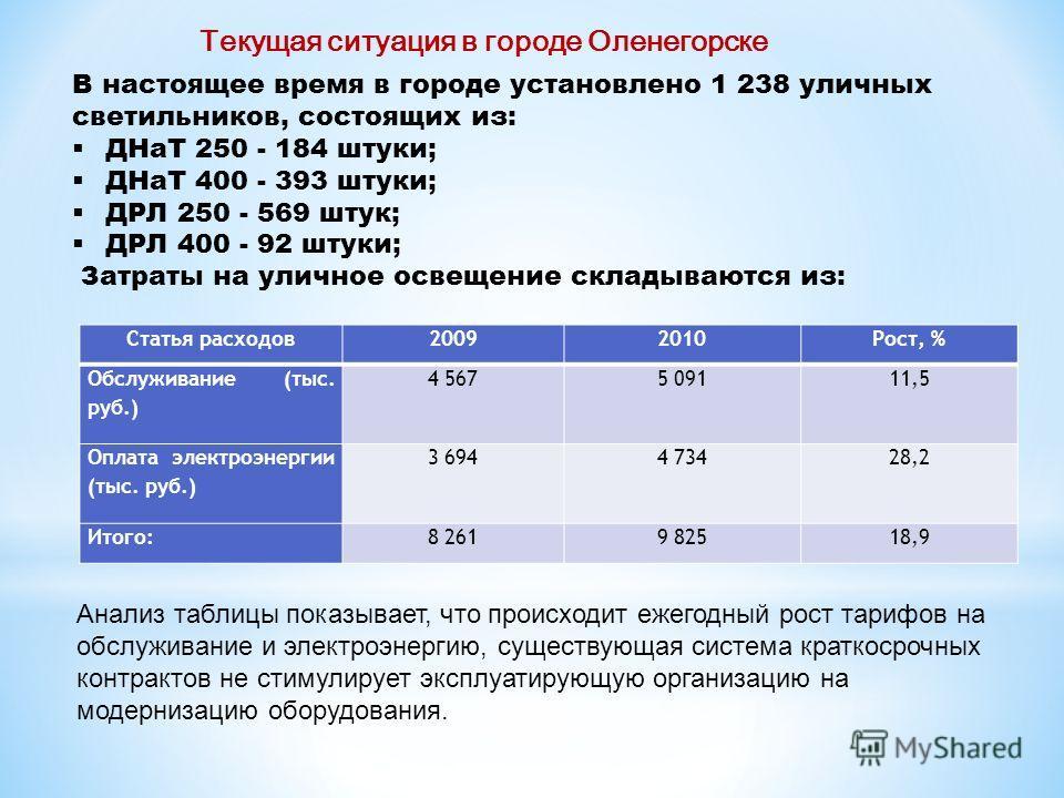 В настоящее время в городе установлено 1 238 уличных светильников, состоящих из: ДНаТ 250 - 184 штуки; ДНаТ 400 - 393 штуки; ДРЛ 250 - 569 штук; ДРЛ 400 - 92 штуки; Затраты на уличное освещение складываются из: Текущая ситуация в городе Оленегорске С