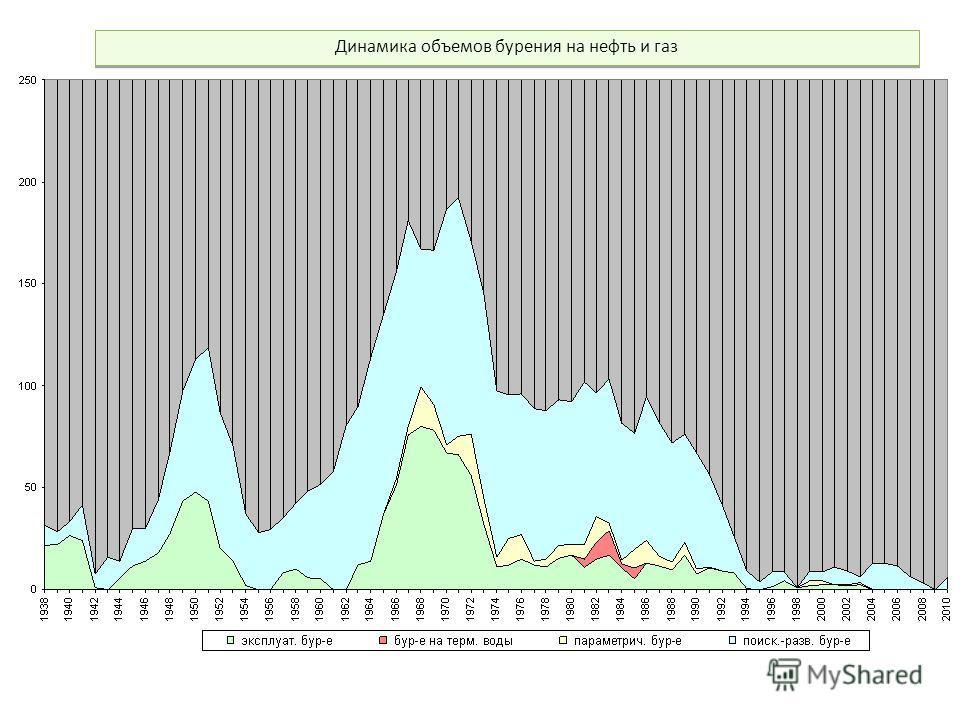 Динамика объемов бурения на нефть и газ Динамика объемов бурения на нефть и газ