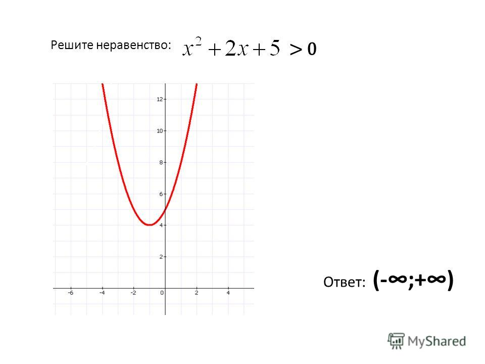 Решите неравенство: > 0 Ответ: (-;+)