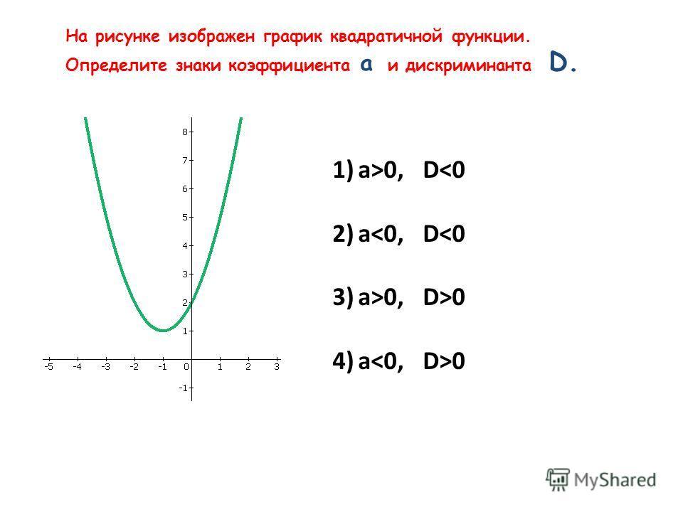На рисунке изображен график квадратичной функции. Определите знаки коэффициента а и дискриминанта D. 1)а>0, D