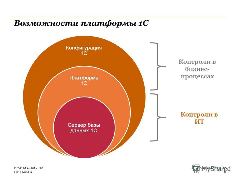 Возможности платформы 1С 15-16 ноября 2012 Infostart event 2012 8 Конфигурация 1С Платформа 1С Сервер базы данных 1С Контроли в бизнес- процессах Контроли в ИТ PwC Russia