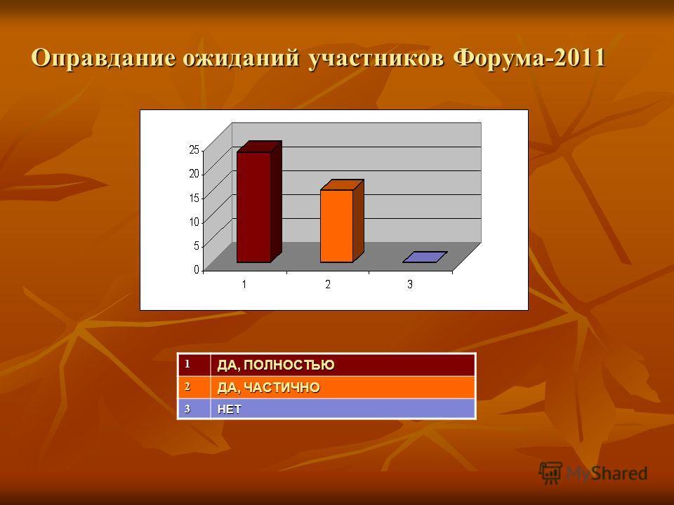 Оправдание ожиданий участников Форума-2011 1 ДА, ПОЛНОСТЬЮ 2 ДА, ЧАСТИЧНО 3НЕТ