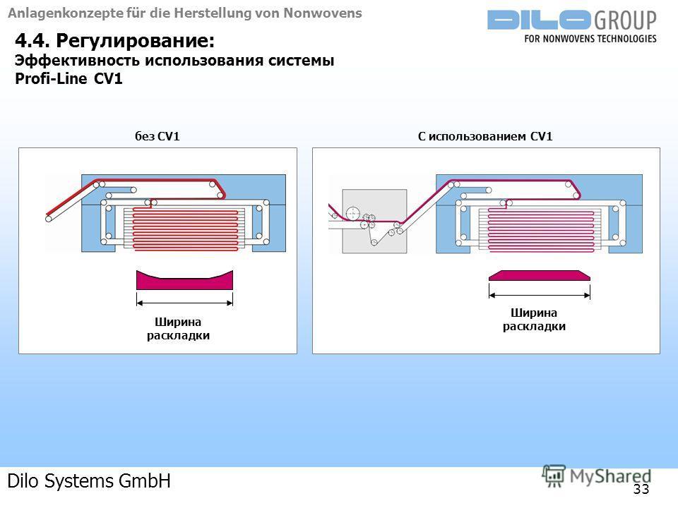 Anlagenkonzepte für die Herstellung von Nonwovens 04-09 | BE/beka |Anlagenkonzepte 33 4.4. Регулирование: Эффективность использования системы Profi-Line CV1 Ширина раскладки без CV1С использованием CV1 Dilo Systems GmbH