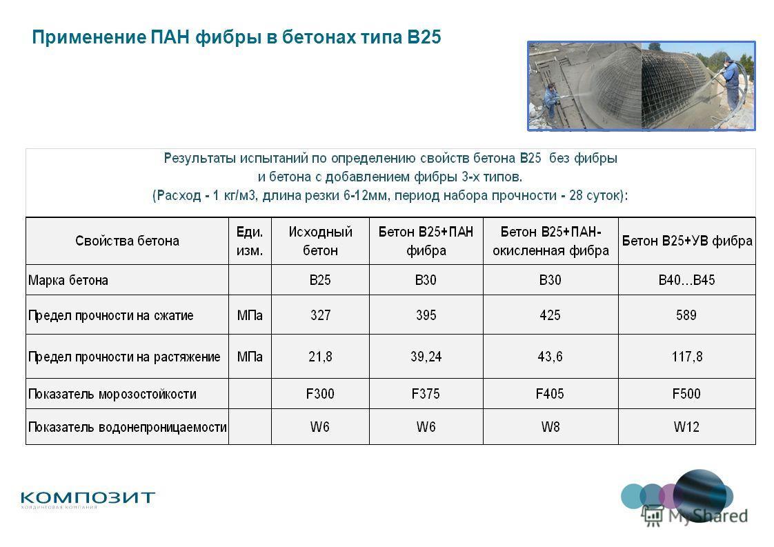 Применение ПАН фибры в бетонах типа В25