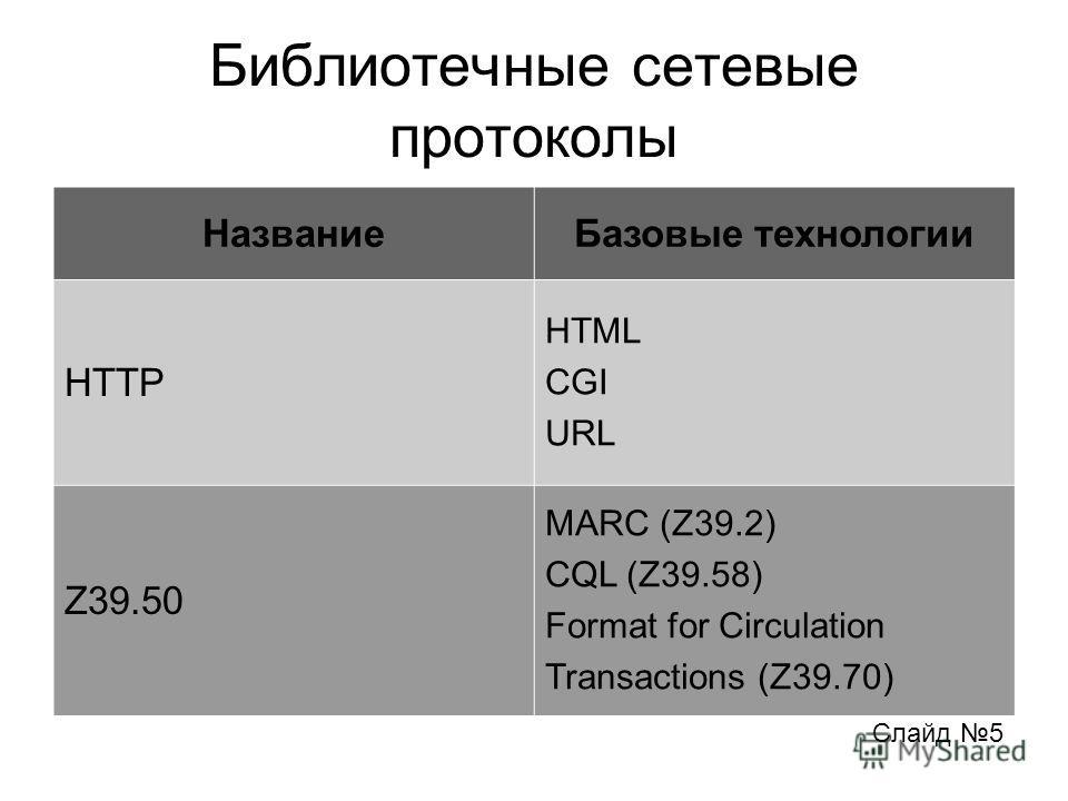 Библиотечные сетевые протоколы Слайд 5 НазваниеБазовые технологии HTTP HTML CGI URL Z39.50 MARC (Z39.2) CQL (Z39.58) Format for Circulation Transactions (Z39.70)