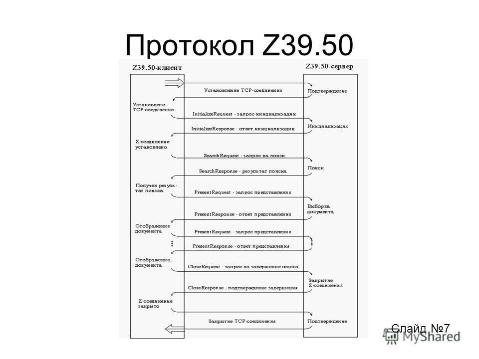 Протокол Z39.50 Слайд 7
