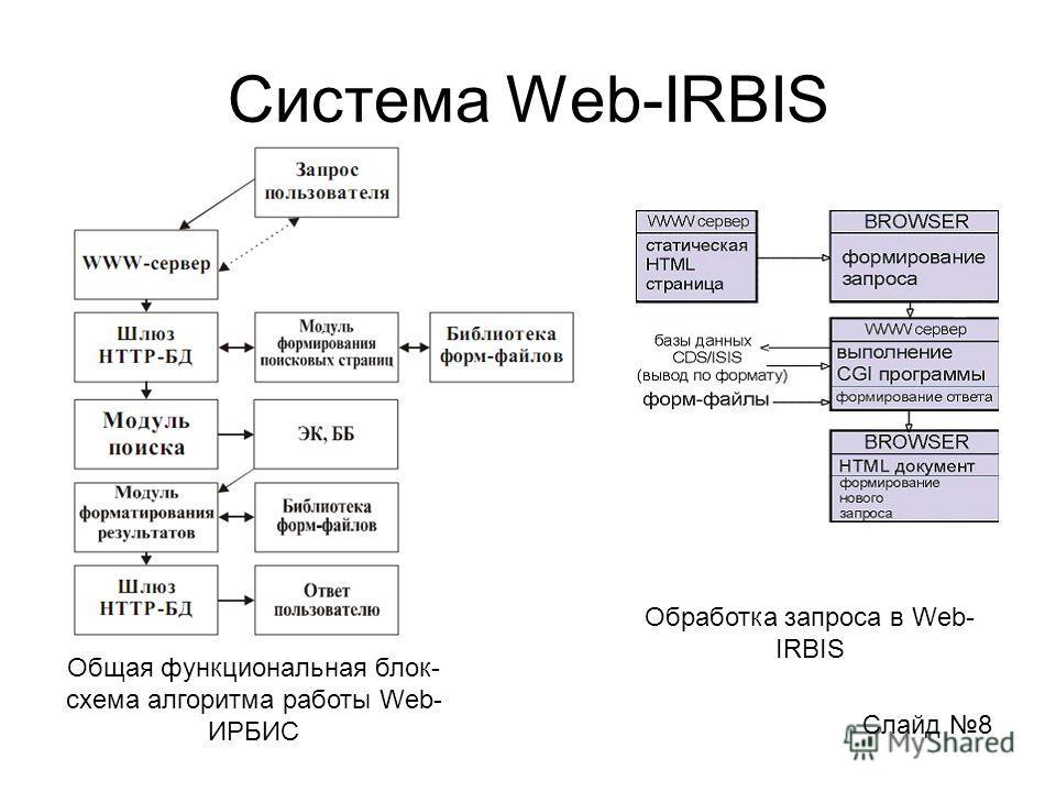 Система Web-IRBIS Слайд 8 Общая функциональная блок- схема алгоритма работы Web- ИРБИС Обработка запроса в Web- IRBIS