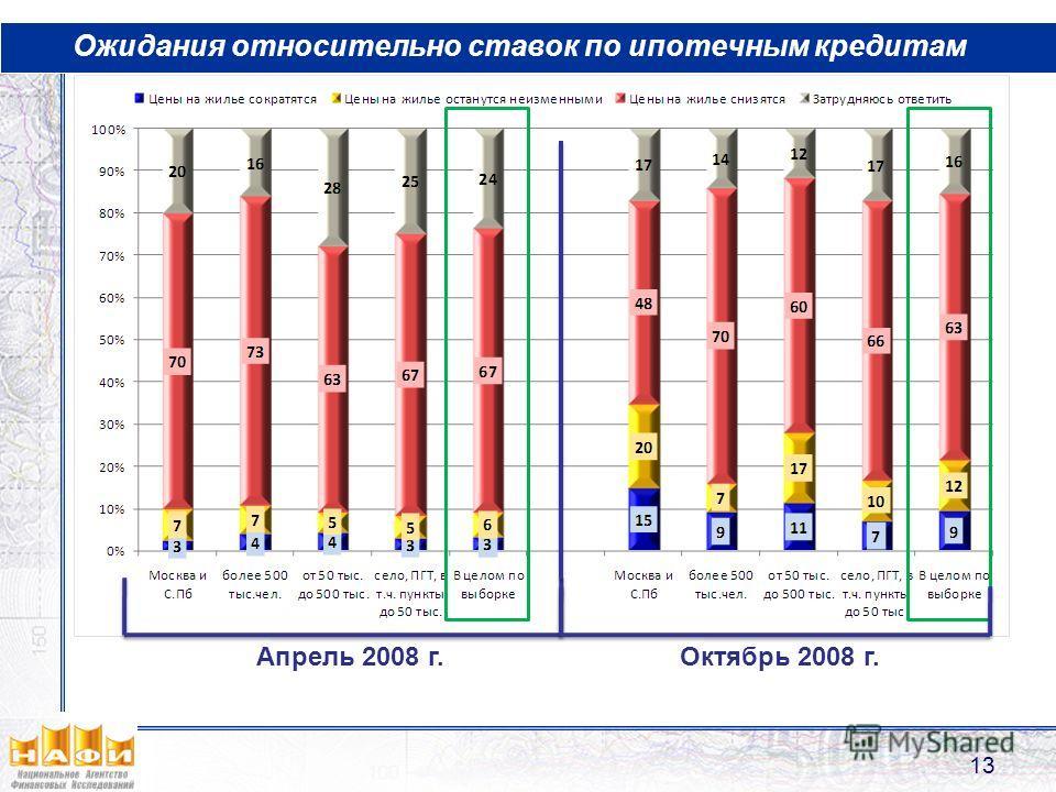 Ожидания относительно ставок по ипотечным кредитам 13 Апрель 2008 г.Октябрь 2008 г.