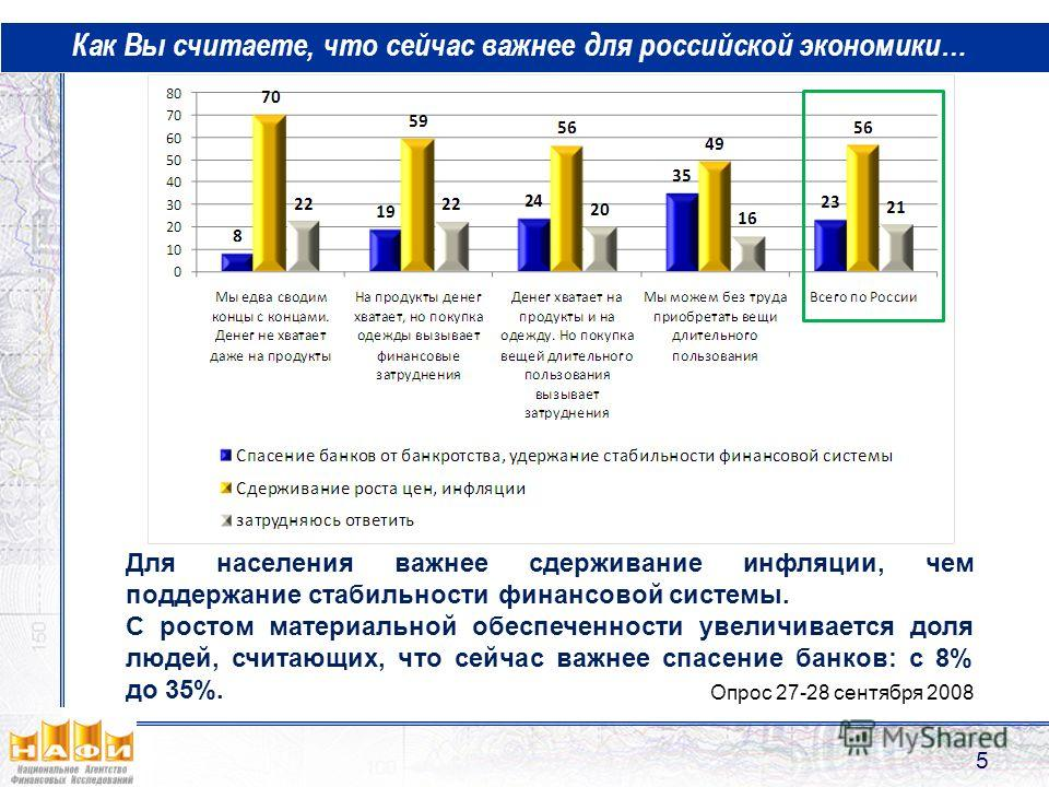 Как Вы считаете, что сейчас важнее для российской экономики… 5 Для населения важнее сдерживание инфляции, чем поддержание стабильности финансовой системы. С ростом материальной обеспеченности увеличивается доля людей, считающих, что сейчас важнее спа
