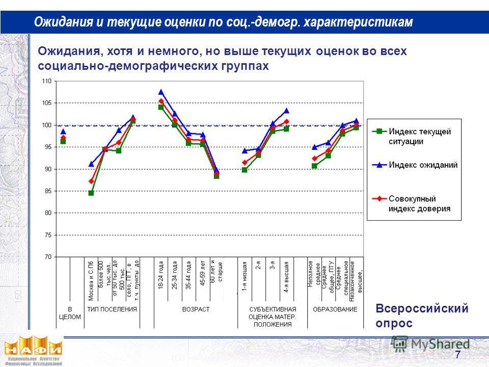 Ожидания и текущие оценки по соц.-демогр. характеристикам Ожидания, хотя и немного, но выше текущих оценок во всех социально-демографических группах Всероссийский опрос 7