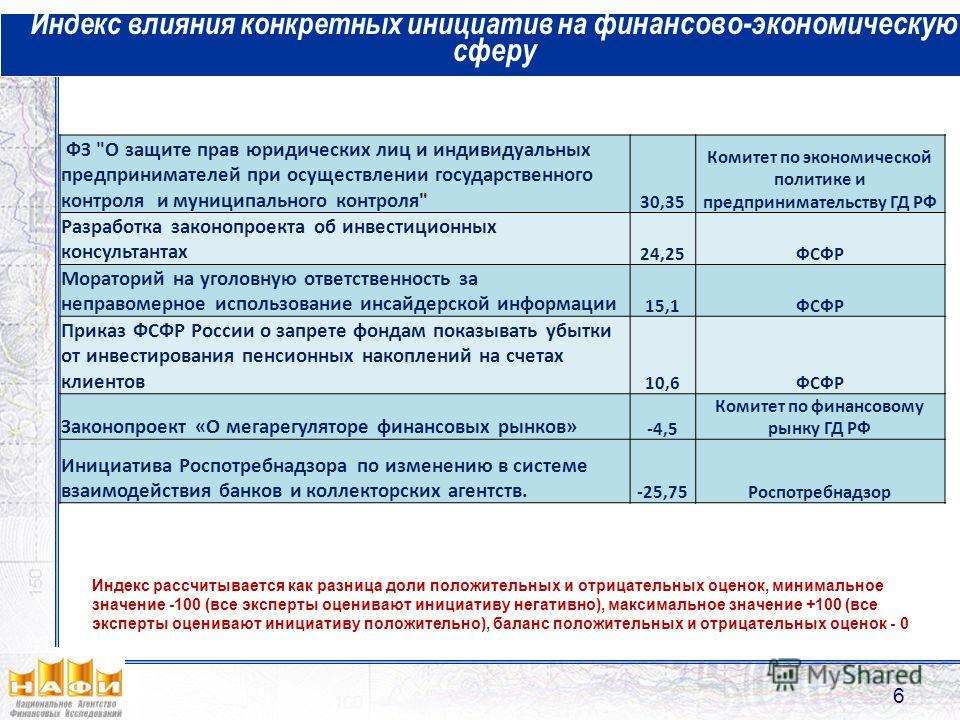 Индекс влияния конкретных инициатив на финансово-экономическую сферу 6 ФЗ