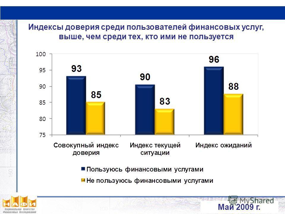 Индексы доверия среди пользователей финансовых услуг, выше, чем среди тех, кто ими не пользуется Май 2009 г.
