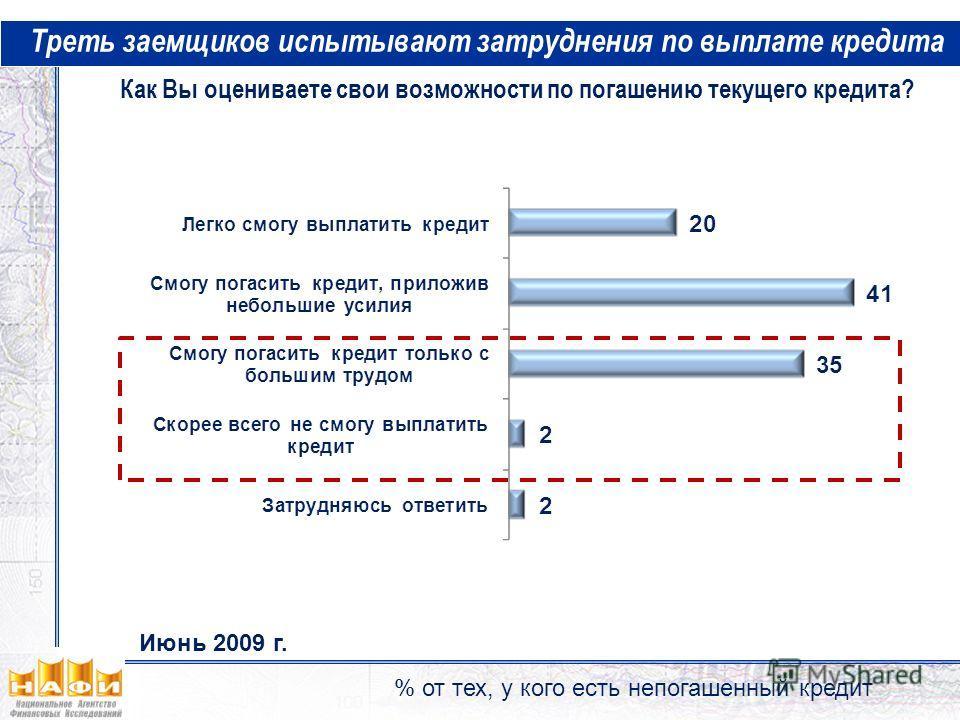 Треть заемщиков испытывают затруднения по выплате кредита % от тех, у кого есть непогашенный кредит Как Вы оцениваете свои возможности по погашению текущего кредита? Июнь 2009 г.