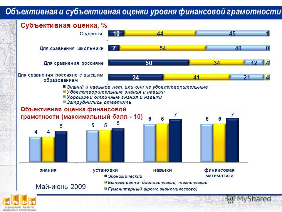 Субъективная оценка, % Объективная и субъективная оценки уровня финансовой грамотности Объективная оценка финансовой грамотности (максимальный балл - 10) Май-июнь 2009
