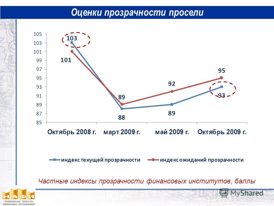 Оценки прозрачности просели Частные индексы прозрачности финансовых институтов, баллы