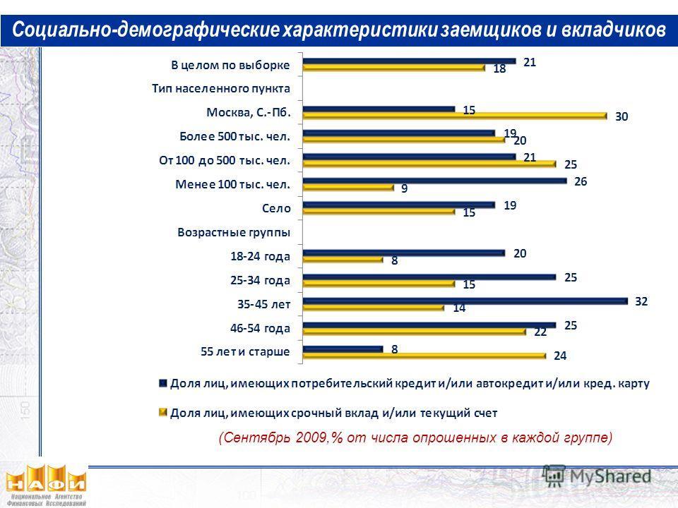 (Сентябрь 2009,% от числа опрошенных в каждой группе) Социально-демографические характеристики заемщиков и вкладчиков