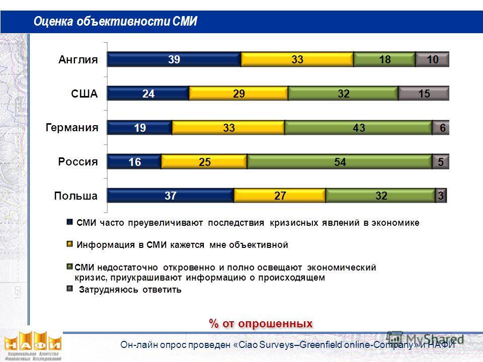 Оценка объективности СМИ % от опрошенных Он-лайн опрос проведен «Ciao Surveys–Greenfield online-Company» и НАФИ