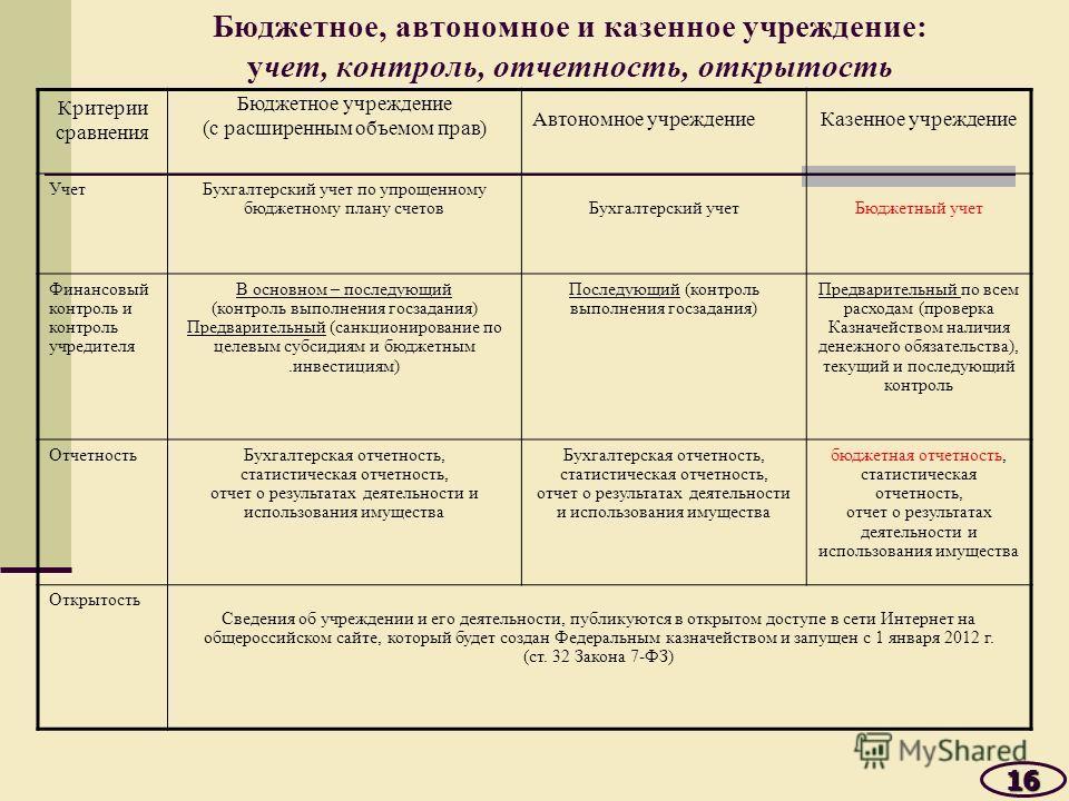 Бюджетное, автономное и казенное учреждение: учет, контроль, отчетность, открытость Критерии сравнения Бюджетное учреждение (с расширенным объемом прав) Автономное учреждениеКазенное учреждение УчетБухгалтерский учет по упрощенному бюджетному плану с