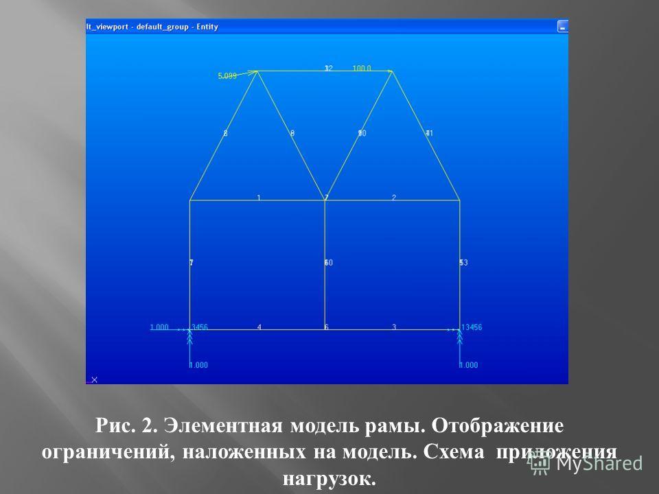 Рис. 2. Элементная модель рамы. Отображение ограничений, наложенных на модель. Схема приложения нагрузок.