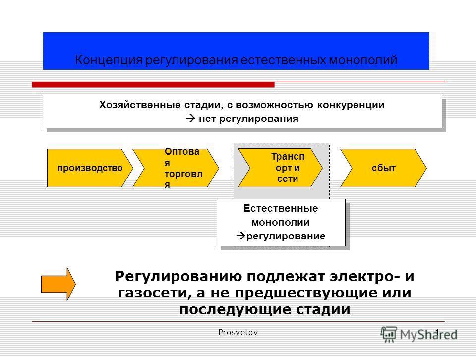 Prosvetov1 сбыт производство Оптова я торговл я Естественные монополии регулирование Трансп орт и сети Регулированию подлежат электро- и газосети, а не предшествующие или последующие стадии Хозяйственные стадии, с возможностью конкуренции нет регулир