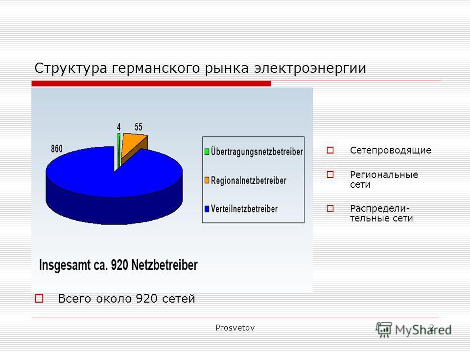 Prosvetov2 Cтруктура германского рынка электроэнергии Всего около 920 сетей Сетепроводящие Региональные сети Распредели- тельные сети