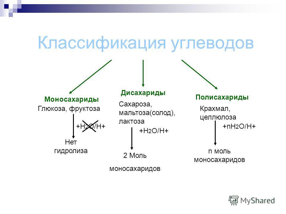 Классификация углеводов Моносахариды Дисахариды Полисахариды Глюкоза, фруктоза Сахароза, мальтоза(солод), лактоза Крахмал, целлюлоза +Н 2 О/H+ +H 2 O/H+ +nH 2 O/H+ Нет гидролиза 2 Моль моносахаридов n моль моносахаридов