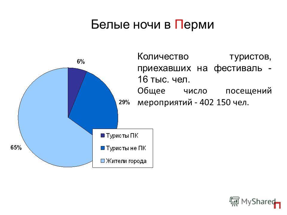 Количество туристов, приехавших на фестиваль - 16 тыс. чел. Общее число посещений мероприятий - 402 150 чел.