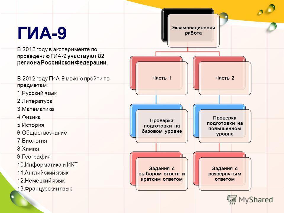 ГИА-9 Экзаменационная работа Часть 1 Проверка подготовки на базовом уровне Задания с выбором ответа и кратким ответом Часть 2 Проверка подготовки на повышенном уровне Задания с развернутым ответом В 2012 году в эксперименте по проведению ГИА-9 участв