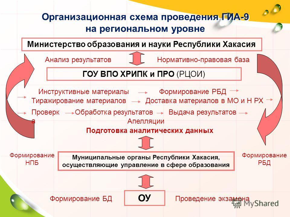 Организационная схема проведения ГИА-9 на региональном уровне Министерство образования и науки Республики Хакасия ГОУ ВПО ХРИПК и ПРО (РЦОИ) Муниципальные органы Республики Хакасия, осуществляющие управление в сфере образования ОУ Нормативно-правовая