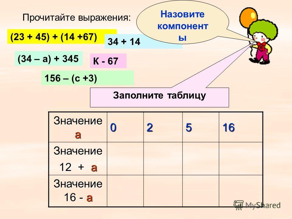 Прочитайте выражения: (23 + 45) + (14 +67) 34 + 14 (34 – а) + 345 К - 67 156 – (с +3) Значение а 02516 Значение 12 + а Значение 16 - а Заполните таблицу Назовите компонент ы