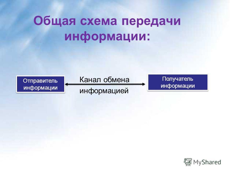 Общая схема передачи информации: Канал обмена информацией Отправитель информации Отправитель информации Получатель информации Получатель информации