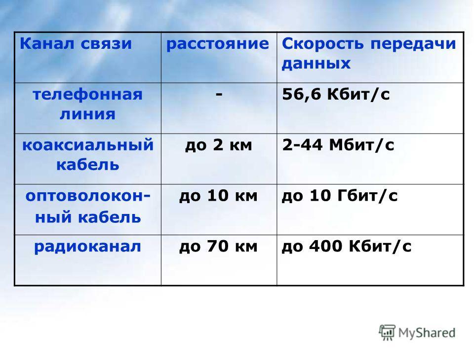 Канал связирасстояние Скорость передачи данных телефонная линия -56,6 Кбит/с коаксиальный кабель до 2 км2-44 Мбит/с оптоволокон- ный кабель до 10 км до 10 Гбит/с радиоканалдо 70 кмдо 400 Кбит/с